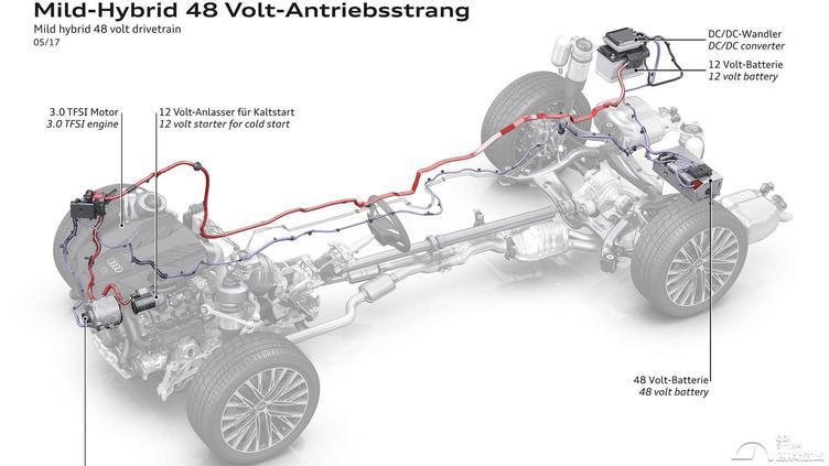 奥迪A8,主动悬架,48V系统