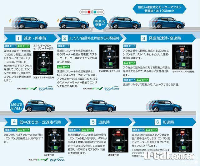 在行驶时,系统可自动侦测驾驶行为,若车辆在中低速行驶与滑行时将主动切换至纯电模式行驶,增加节能效益。