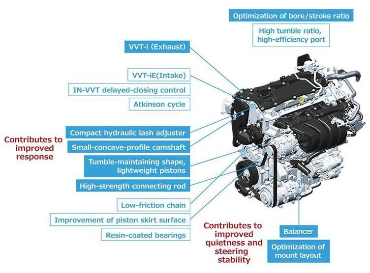 黑科技,发动机技术