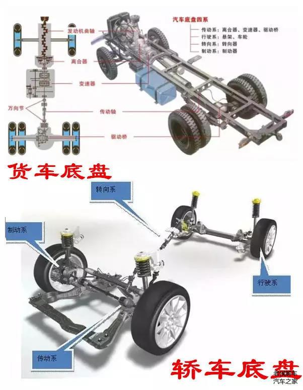 变速器(手动,自动),万向传动装置和驱动桥组成,其中万向传动装置由