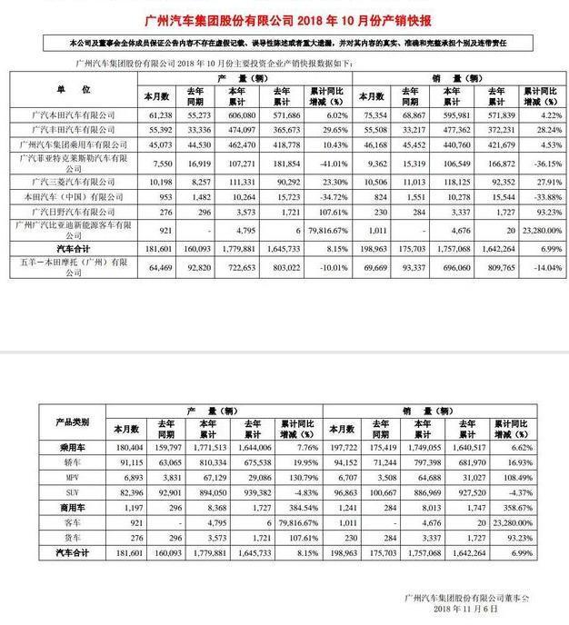 自主品牌,销量,比亚迪,广汽传祺,10月自主品牌销量,吉利销量