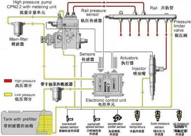 现在的柴油发动机大多使用了电控喷射系统,与传统的机械喷射系统相比,电控喷射系统可以有效的提高柴油机的动力性和经济性,同时大幅度的降低尾气的污染。今天我们就来简单说说柴油机电控喷射系统的工作原理和组成结构。  柴油机可燃混合气形成有什么特点 1.混合空间小、时间短:供油的持续时间只有汽油机的1/20~1/10,只占曲轴转角的15~35 2.混合气不均匀,值变化范围很大:大负荷时喷油量多、值小、混合气浓;怠速时喷油量少、值大、混合气稀,值可达4~6。 3.
