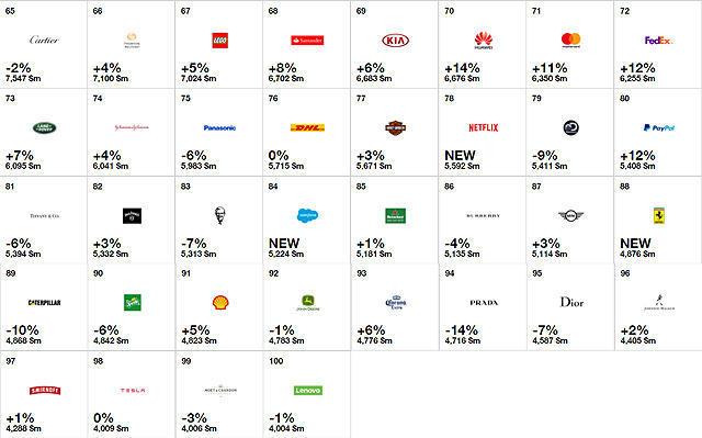 法拉利不仅重回榜内,同时以48.76亿美元的品牌价值、总排名第88名,胜进步至总排名98名的特斯拉。