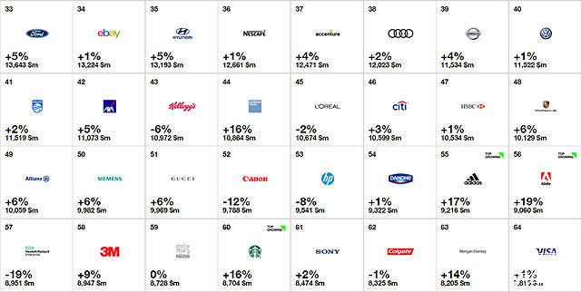 日产在百大品牌的总排名从2016年的43进步至2017年的39名,同时也超越了大众。