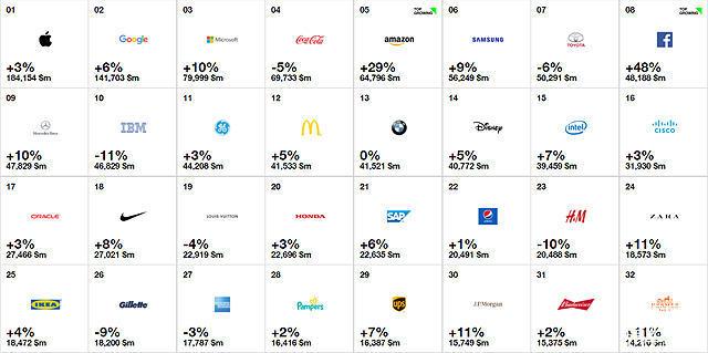 丰田、梅赛德斯-奔驰、宝马依旧是汽车品牌中的前3名,不过值得注意的是,丰田与宝马是唯二在总排名下滑。