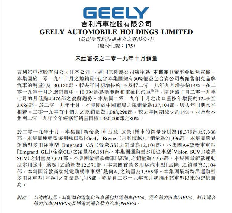 吉利2019年10月销量盘点:共售出130180辆 领克01月销4792辆