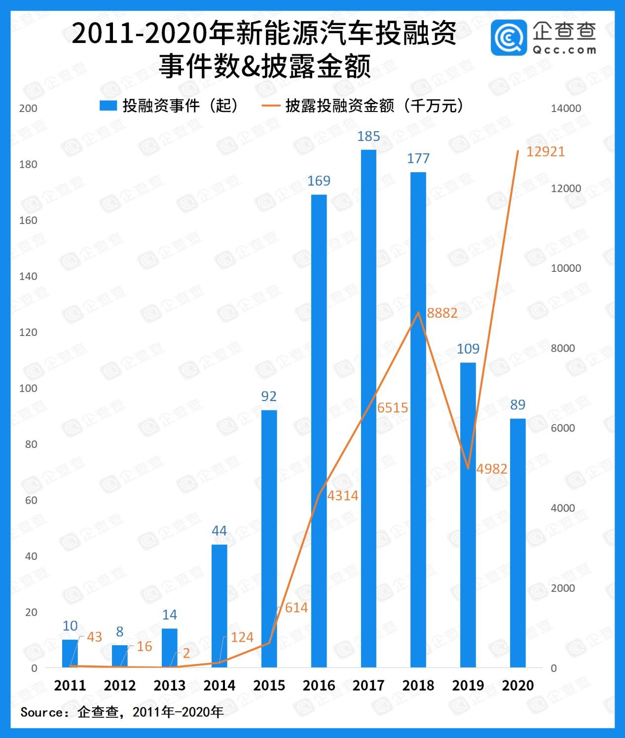 2011到2020年新能源汽车行业融资超过千亿元