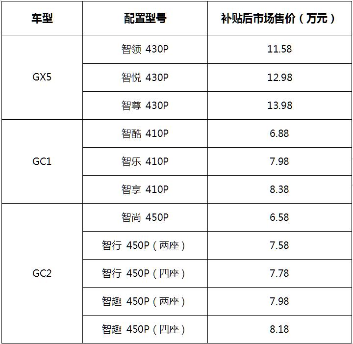 国机智骏GX5、GC1、GC2京津冀地区上市