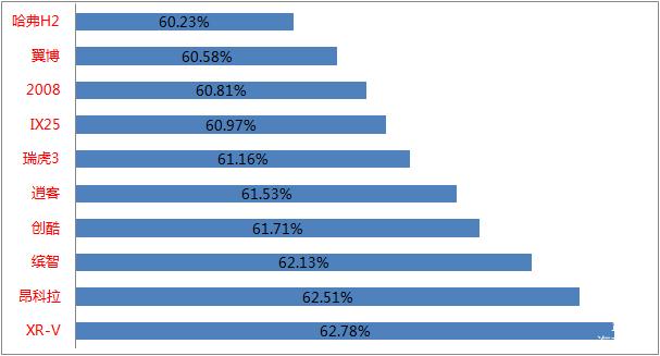二手车,2017,各系车型保值率