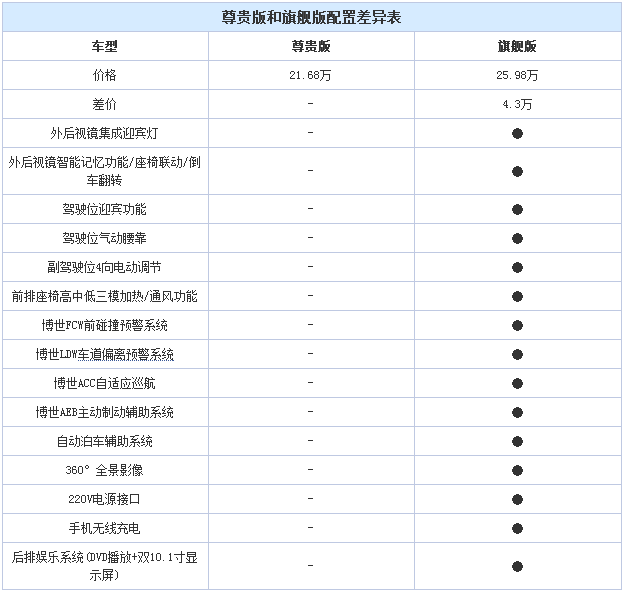 广汽传祺,广汽传祺GM8,GM8