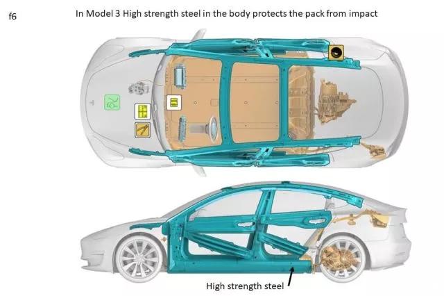 言情:揭秘:特斯拉 Model 3 电池组是如何做到轻量化的?