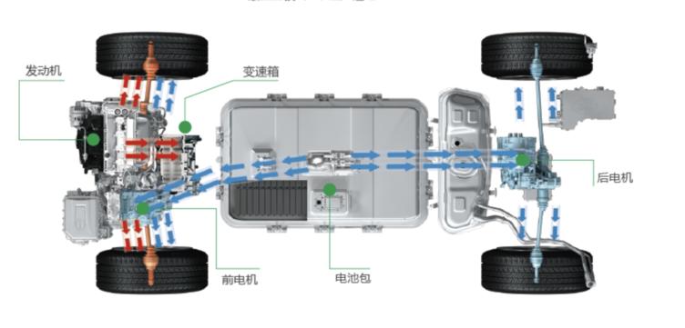 混合动力架构:前轴发动机和电机+后轴独立电机