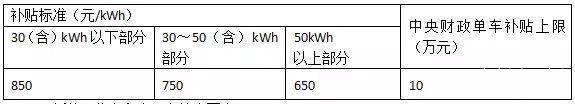 新能源汽车补贴