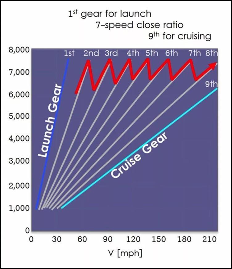 双离合变速箱,液力变矩,大众变速箱