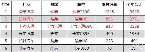 销量,宝骏510,自主品牌SUV
