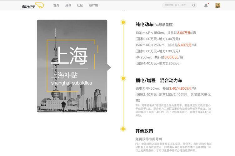 上海2018年新能源补贴政策出炉 解析0.5和0.3到底是什么概念