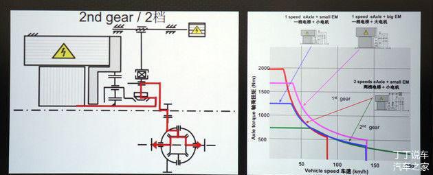 比亚迪,混动系统,比亚迪唐,WEY P8