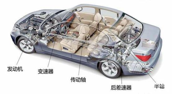 新能源汽车动力