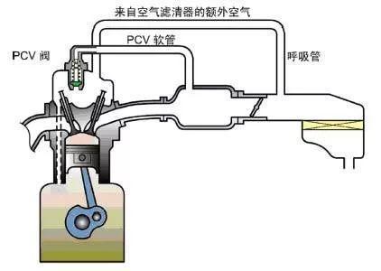 东本机油门,本田CR-V