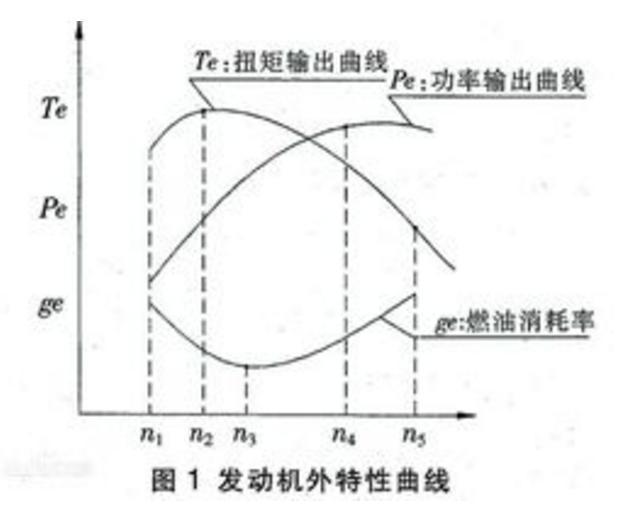 发动机特性曲线图