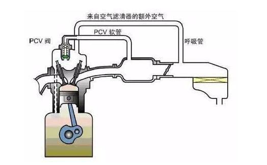 东风本田,东本机油门,燃油稀释