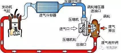 涡轮迟滞,涡轮增压