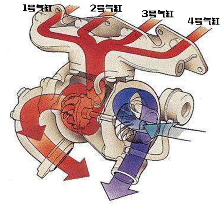 双涡管增压,涡管增压